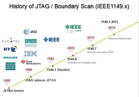 JTAG Boundary scan history